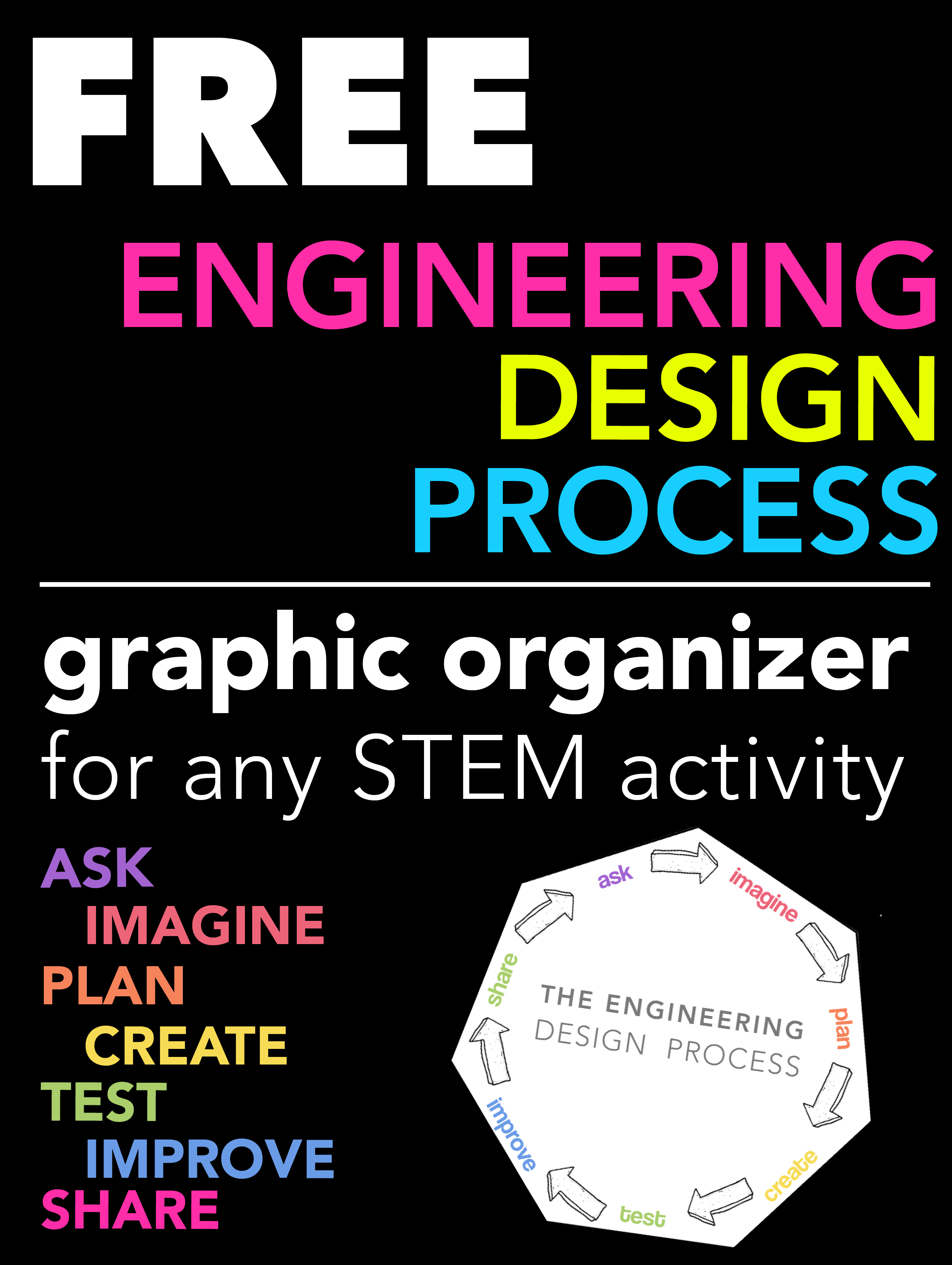 Engineering Design Process Graphic Organizer For Any Stem Activity Engineering Design Process Graphic Organizers Stem Activities
