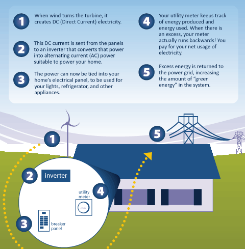 How Wind Energy Works simplified diagram on how wind turbines work | off the grid living
