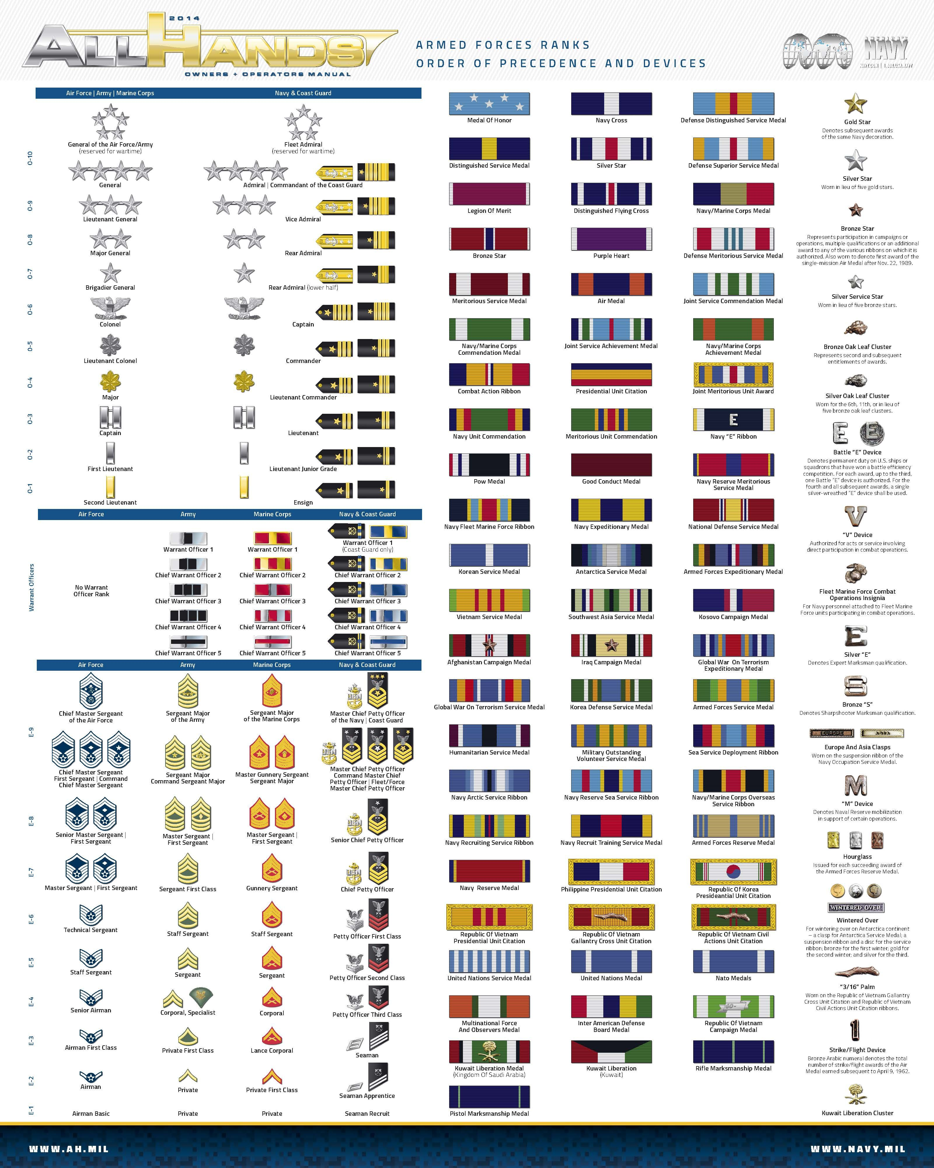 2014 Ranks and Ribbons | Navy...it's not just an adventure. It's a way of life.