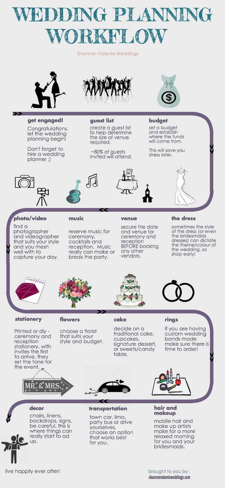 Wedding Planning Simplified Not Sure Where To Start Simply Follow The Arrows On This