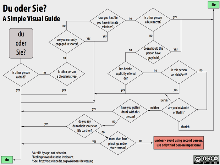 To Du or not to Du. | Deutsch | Pinterest | Flowchart, German and ...