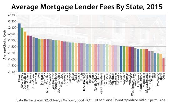 Today S Mortgage Closing Costs Listed For All 50 States Closing