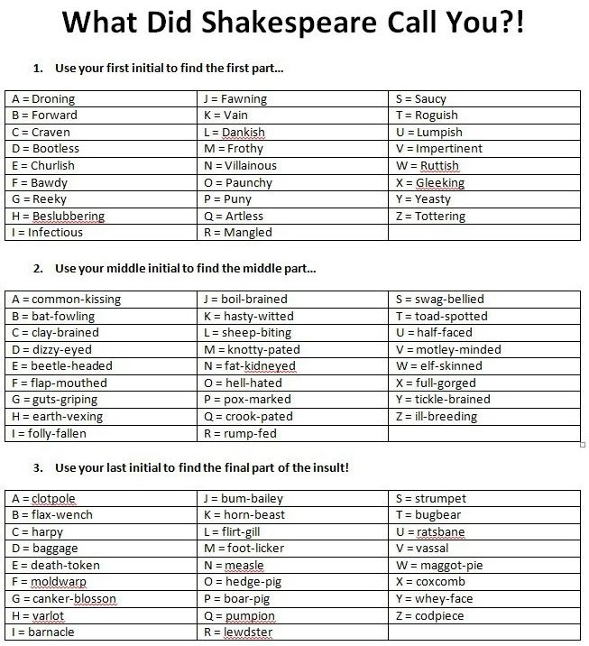 What Did Shakespeare Call You Shakespeare Insults Shakespeare Insult Generator Shakespeare