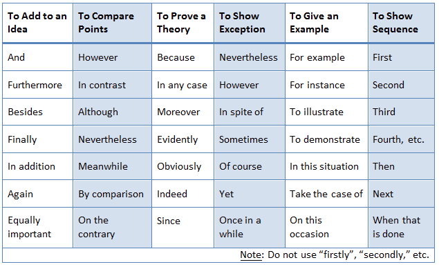 A Chart Illustrating Some Transitional Phrases And Stuff.   Transition Words  Chart, Writing Center, Transition Words