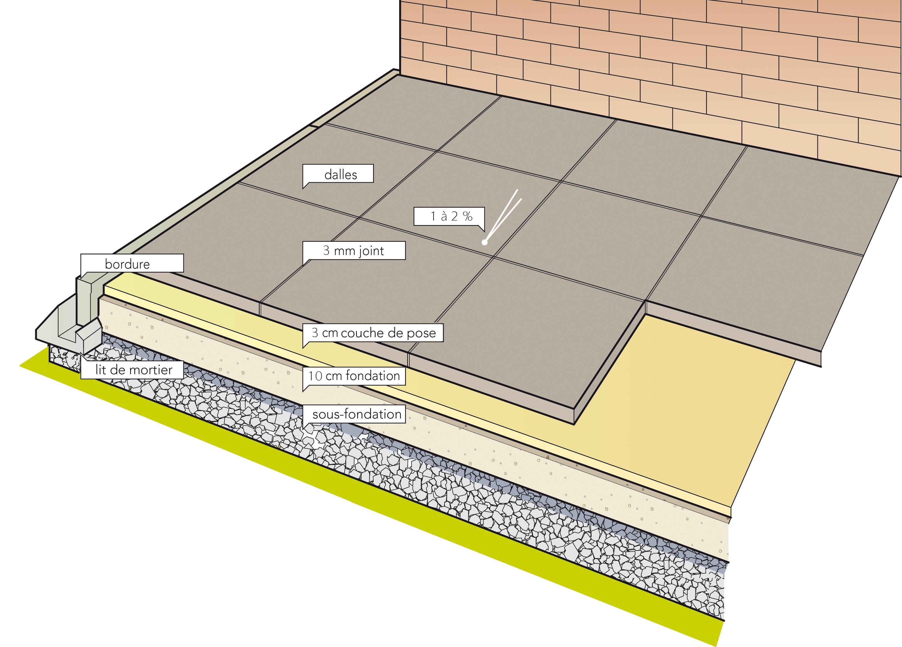 tegel stabilise terrasse en 2019 pose de pav. Black Bedroom Furniture Sets. Home Design Ideas