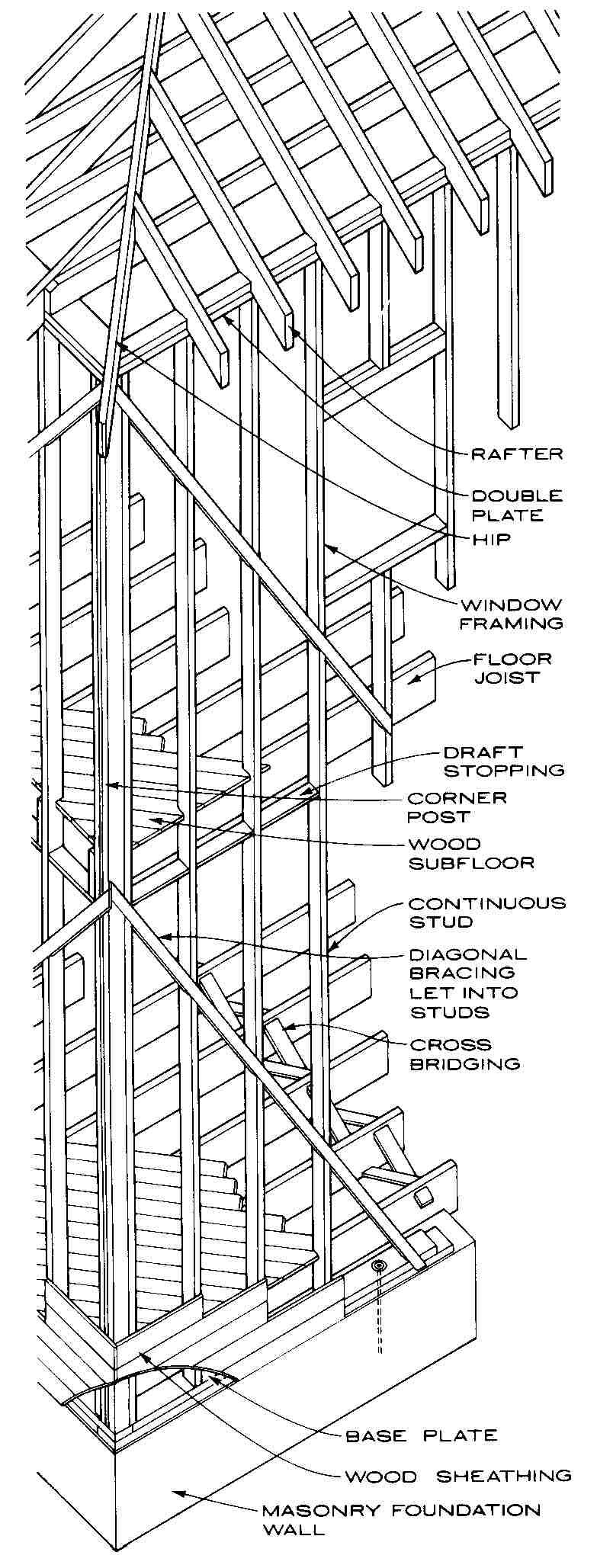 Building Structure Types // HISTORIC BALLOON FRAMING (George ...