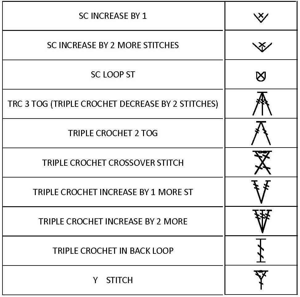 Crochet knit unlimited crochet symbols language part 4 blanket crochet ccuart Image collections