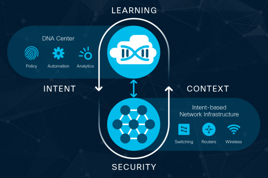 Why Your Campus Network Needs Intent | Cisco News & Updates