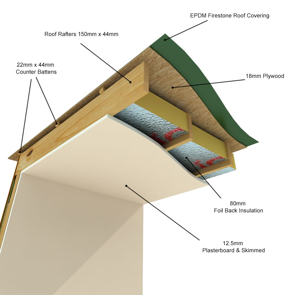 Cedar Construction Details Garden Rooms Garden Room House Design Roof Covering