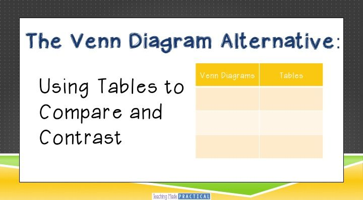 Venn Diagram Alternative Using Tables To Compare And Contrast