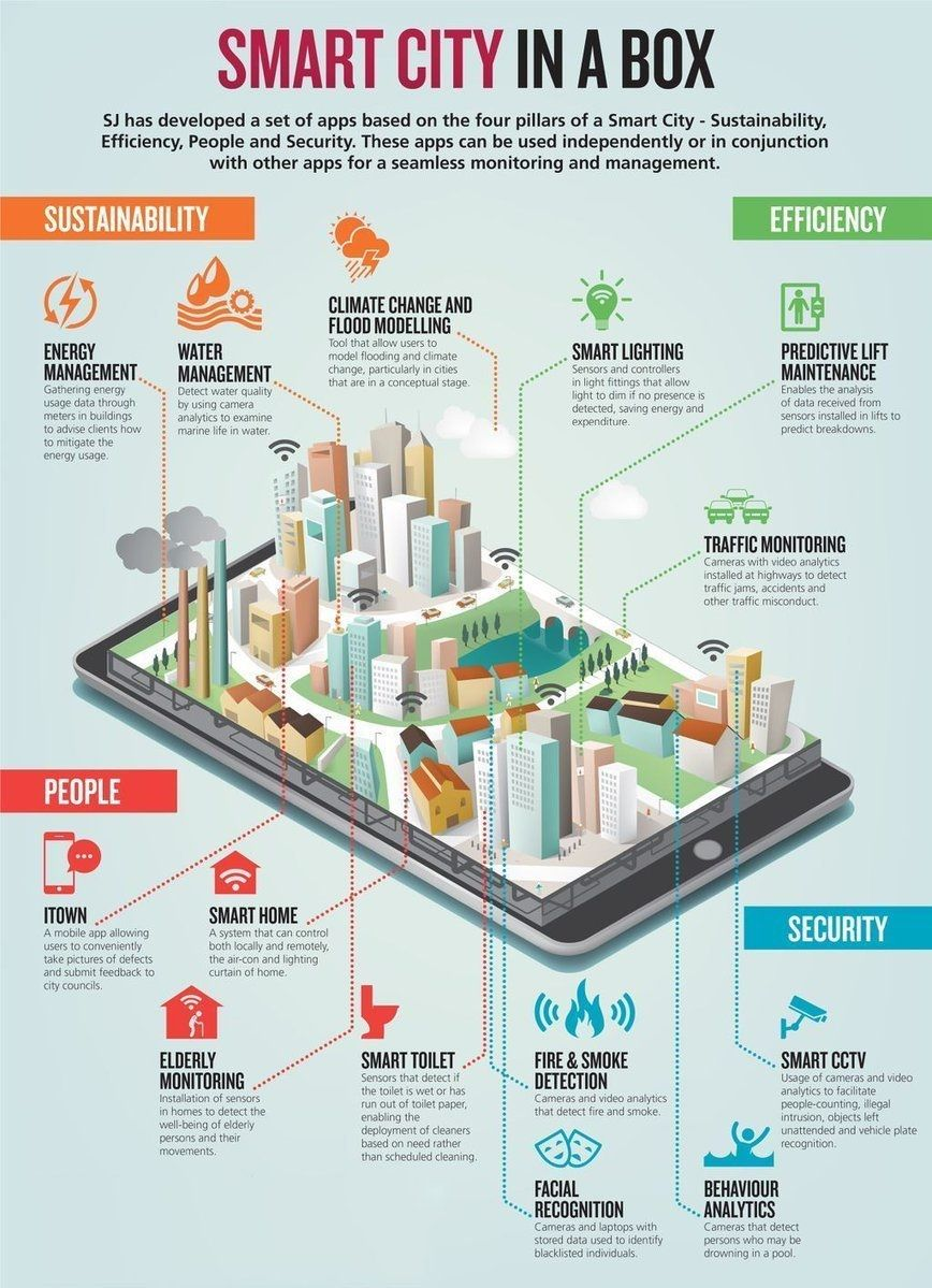 Smart City In A Box Smart City Smart Building Eco City