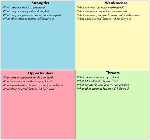 Swot Analysis Swot Analysis New Perspectives On A