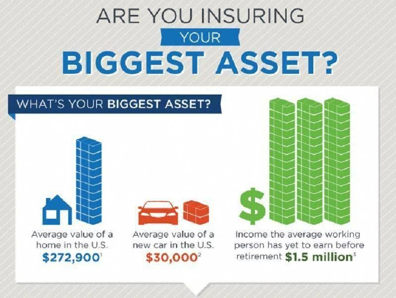 Most Americans Are Insuring Only 16 Of Their Biggest Asset Are