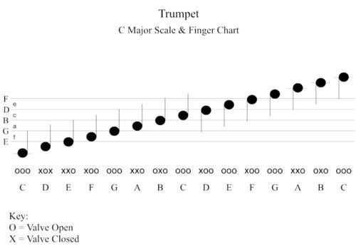 Learning and playing trumpet scales are one of the cornerstones of