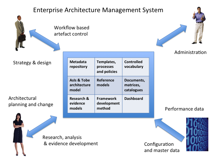 Enterprise Architecture Management System.