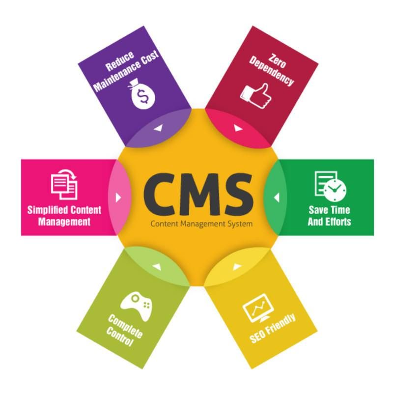 Use Content Management Systems Cms Content Management System Web Development Company Content Management