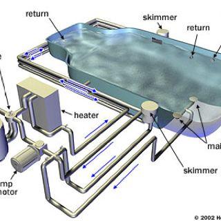 Parts Of A Pool Swimming Pool Plumbing Swimming Pool Construction Diy Swimming Pool