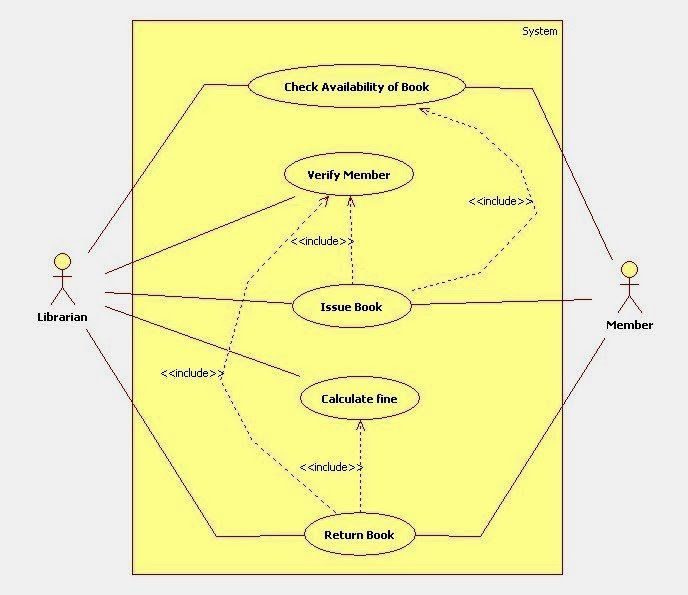 uml use case diagram for library management system in 2019 ...