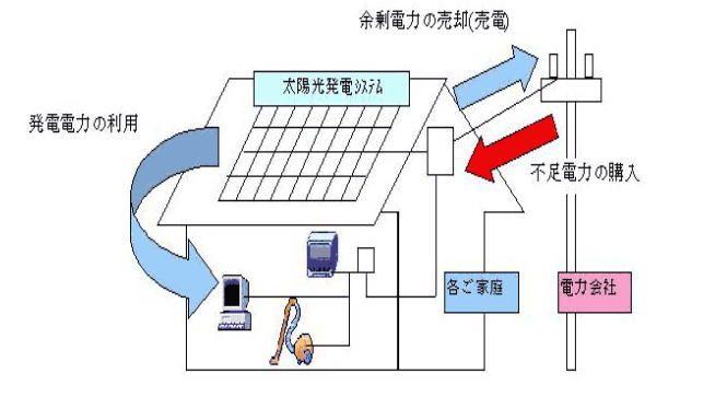 太陽光発電システムのイラスト 太陽光発電 太陽光発電システム