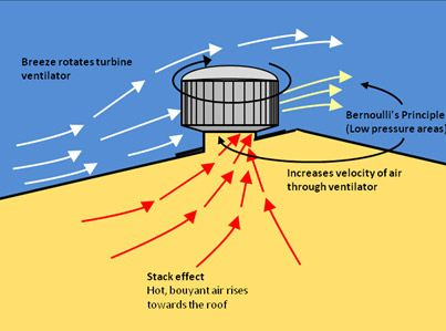 Roofwhirlys4africa Roof Mounted Wind Turbine Ventilators