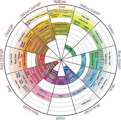 Prismacolor Pencils Color Chart  Prismacolor Color Wheel  Page