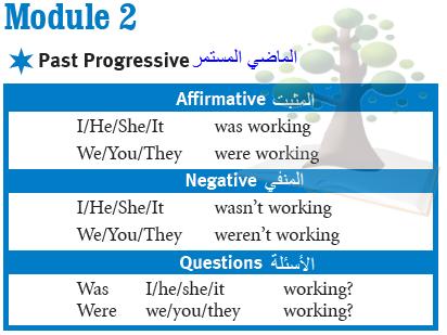 شرح قاعدة Past Progressive الماضي المستمر ترافلر1 اول ثانوي Linguistics Progress This Or That Questions