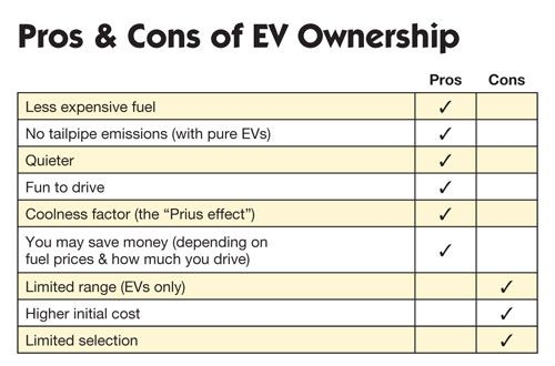 electric cars pros and cons of ev ownership ideal car solutions pinterest cars electric. Black Bedroom Furniture Sets. Home Design Ideas
