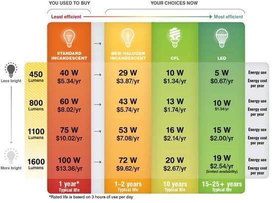 The ROI Difference From Standard Incandescent Compared to New Halogen Incandescent, Compact Fluorescent (CFL) and Light-emitting Diode (LED) #lightemittingdiode The ROI Difference From Standard Incandescent Compared to New Halogen Incandescent, Compact Fluorescent (CFL) and Light-emitting Diode (LED) #lightemittingdiode The ROI Difference From Standard Incandescent Compared to New Halogen Incandescent, Compact Fluorescent (CFL) and Light-emitting Diode (LED) #lightemittingdiode The ROI Differenc #lightemittingdiode