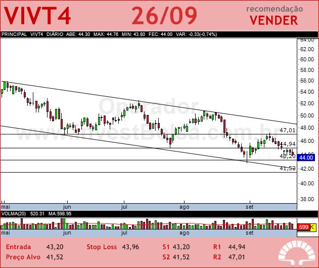TELEF BRASIL - VIVT4 - 26/09/2012 #VIVT4 #analises #bovespa