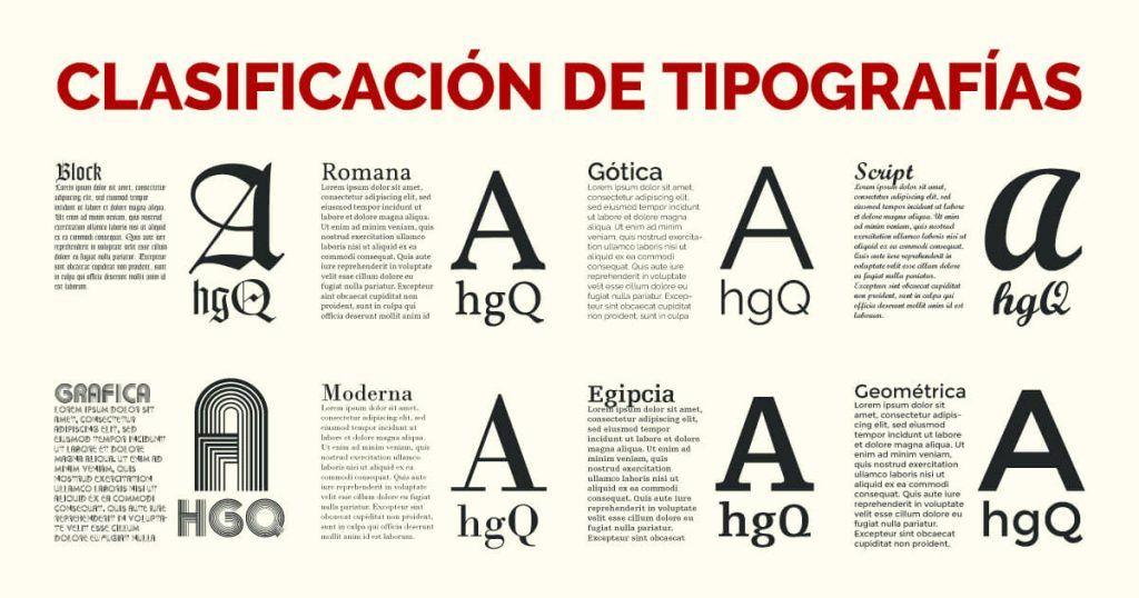 Clasificación De Los Tipos Blog Sobre Tipografía Estilos De Letras Tipografía Anatomia Tipografica