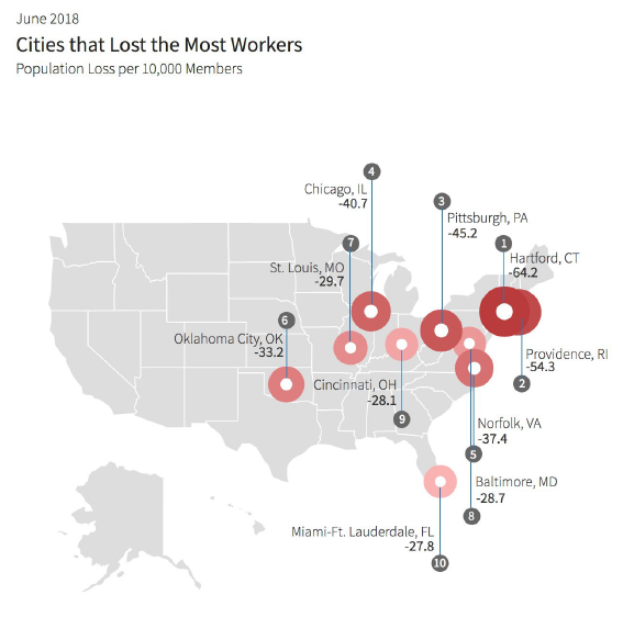 The Jobs Are In Houston According To The Linkedin S Workforce Report Jobs In Houston Business Mentor Economic Trends
