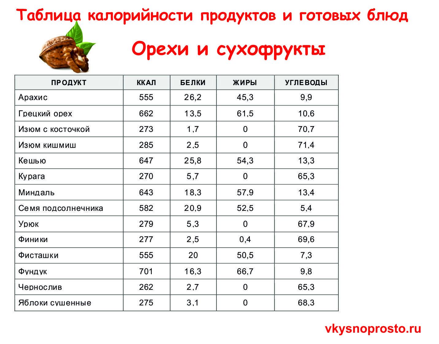 Энергетическая Ценность Продуктов При Похудении. Секреты стройной фигуры. Таблицы калорийности. 50 самых низкокалорийных продуктов.