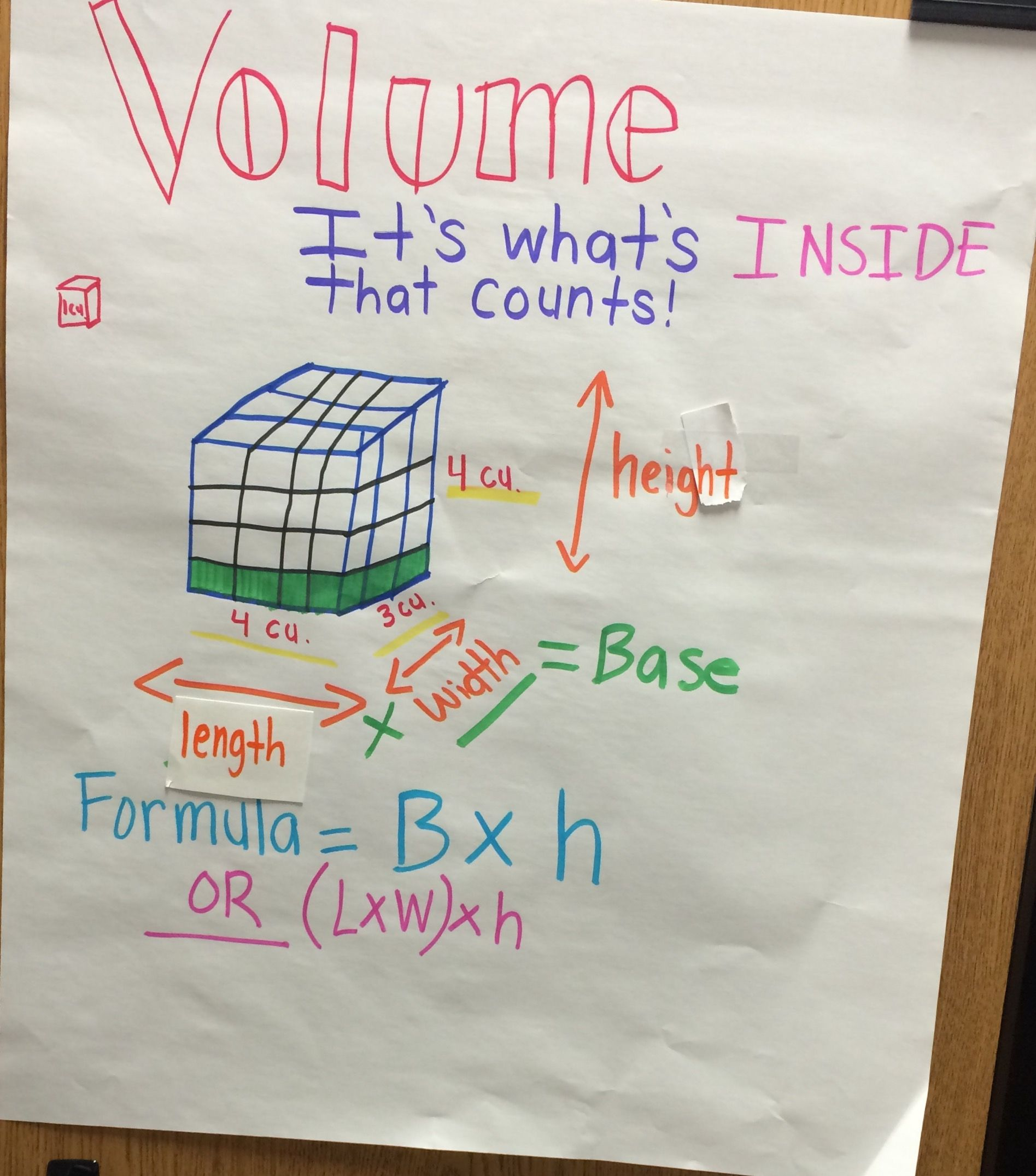 Volume Anchor Chart 5th Grade