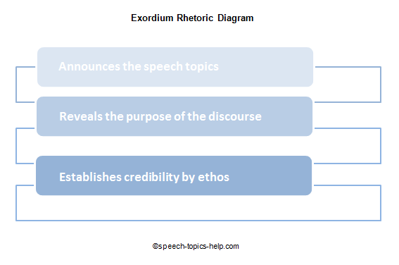 Exordium Rhetoric Examples For A Speech Introduction Diagram