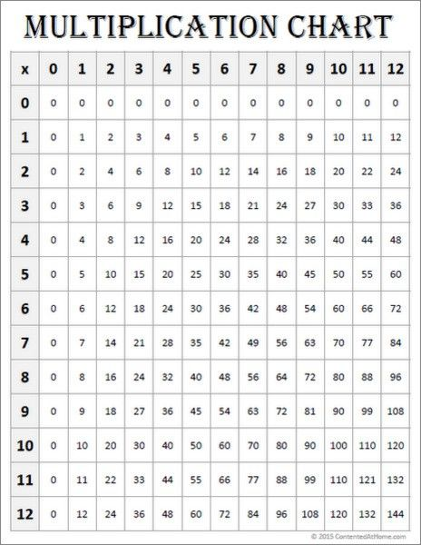 Free Math Printables Multiplication Charts (0-12) Free math - multiplication chart