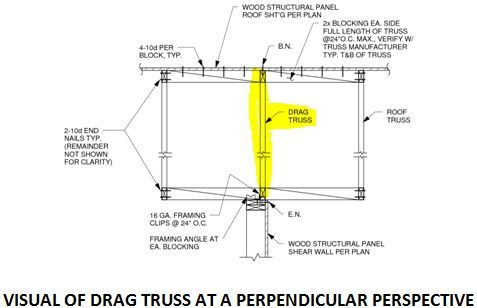 Drag Trusses What Are They Why Are They Required Roof Trusses Seismic Design