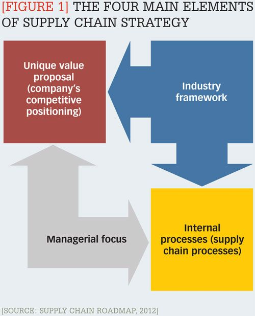 Figure  The Four Main Elements Of Supply Chain Strategy  From
