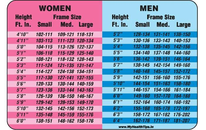height and weight chart women - Erkaljonathandedecker