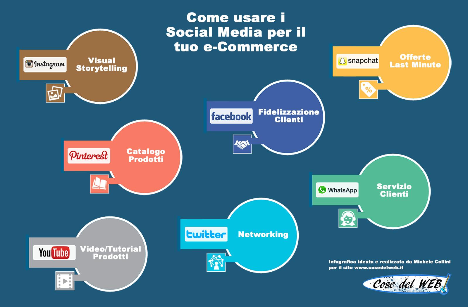 Infografica su come usare i Social Media per il tuo e-Commerce #webmarketing #social #ecommerce - http://www.cosedelweb.it/infografica-social-media-per-e-commerce/
