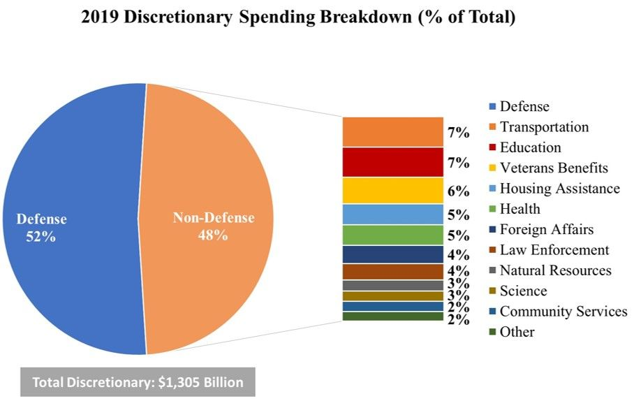 Defense Spending Is Out Of Control And Poised To Get Worse