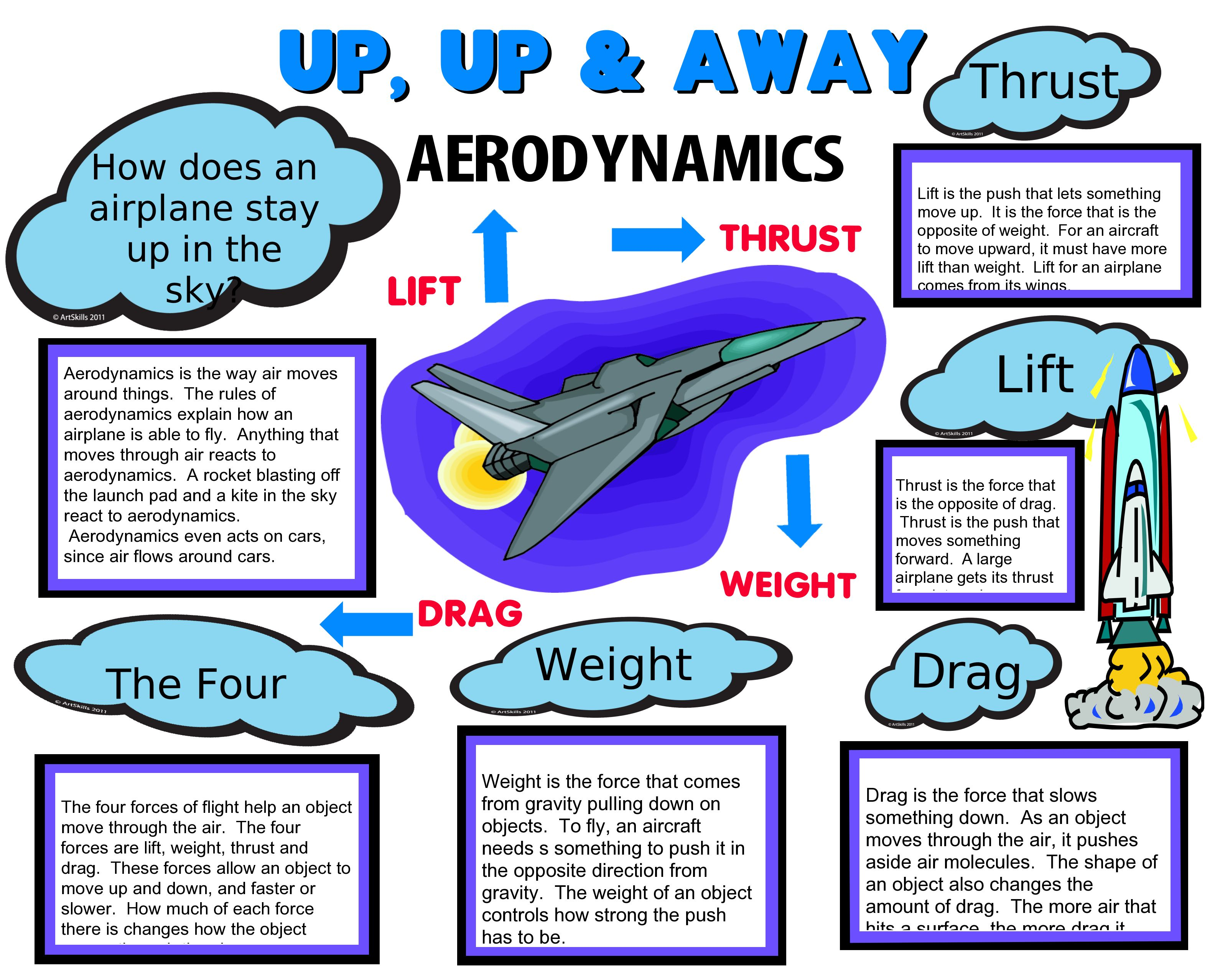 hight resolution of Make a Science Fair Project   Poster Ideas - Flight   Aeronautical Science  Project for Kids   Science projects for kids