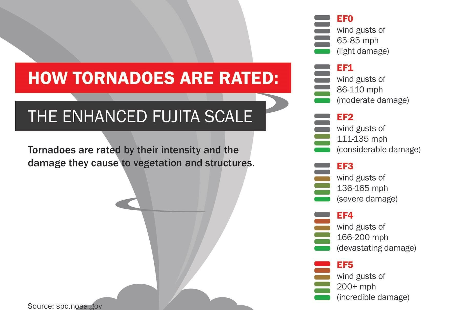 A Tornado With High Winds Swept Across Georgia This Week Are