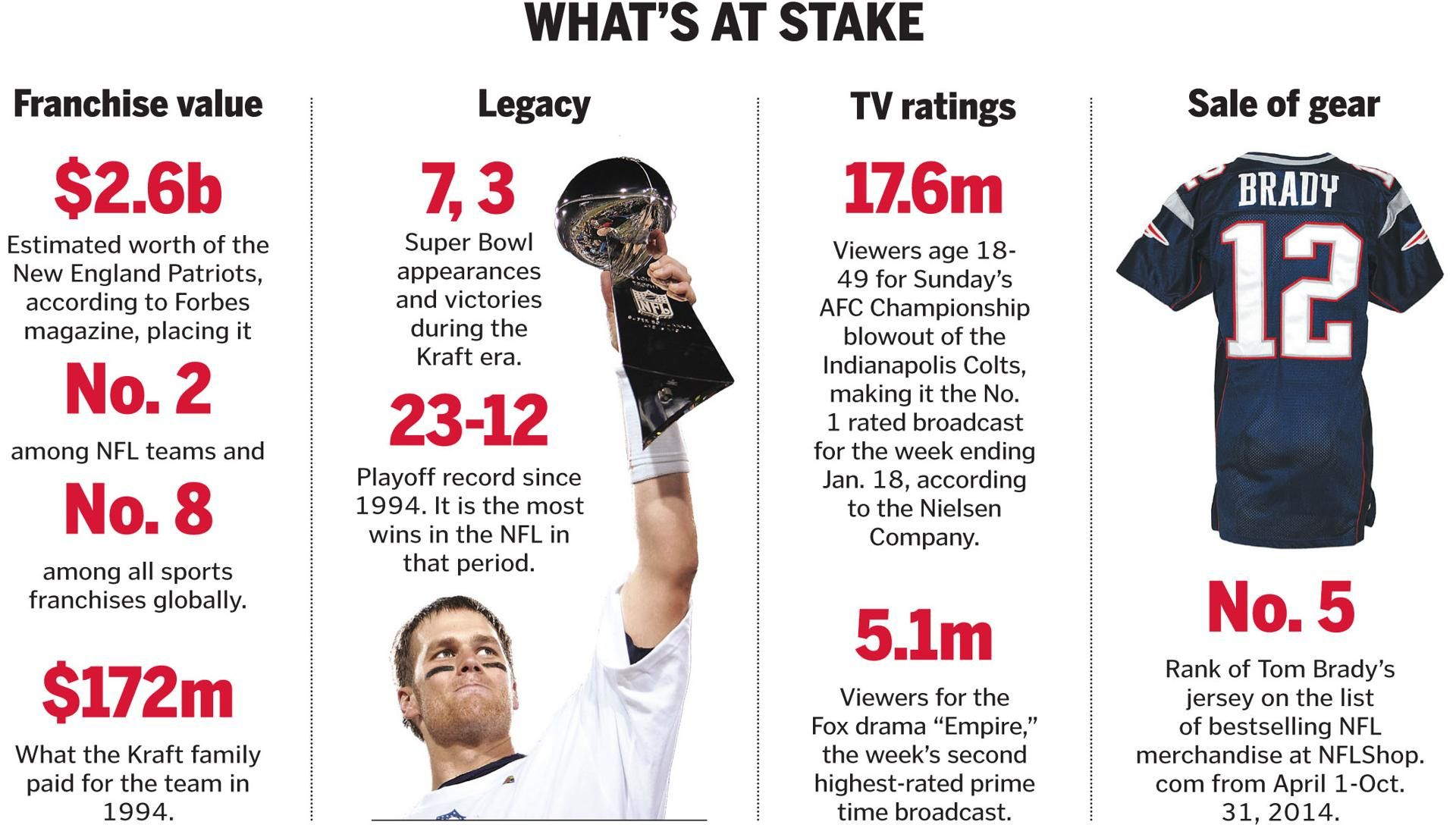 Has The Air Been Taken Out Of The Patriots Brand The Boston Globe New England Patriots Patriots Tv Ratings