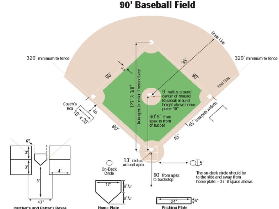 Hs Baseball Field Dimensions Www Ultimate Baseball Field Renovation Guide Com Images Diagram High S Little League Baseball Field Dimensions Baseball Dimensions