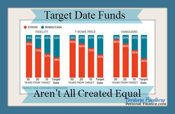 Image result for Target Date fund infographic