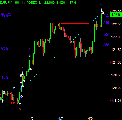 Profitable forex strategy with a great edge