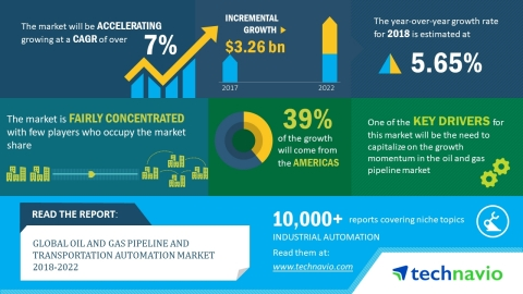 Global Oil And Gas Pipeline And Transportation Automation Market 2018 2022 Growth Analysis And Forecast Technavio Market Research Marketing Growth