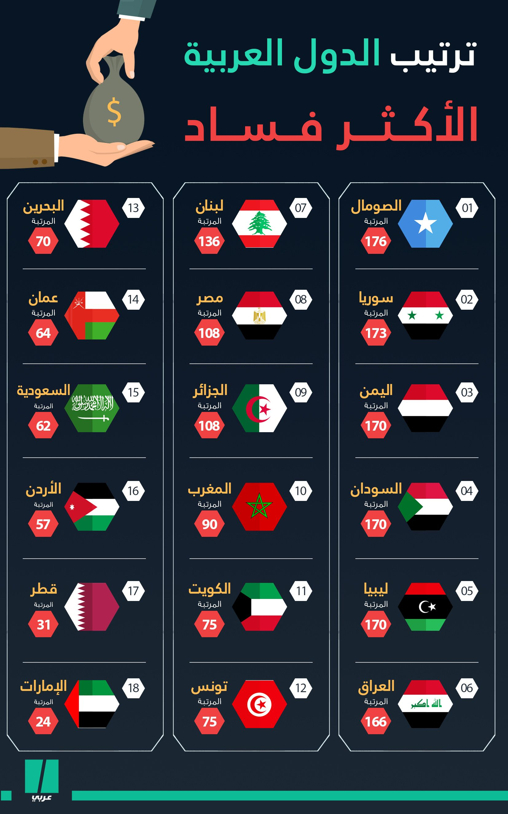 Pin By Samir Mg Banbouk On Screenshots Learning Arabic Learn Arabic Language Education Skills