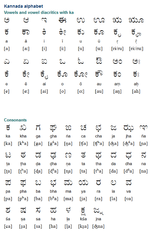 The Kannada alphabet (ಕನ್ನಡ ಲಿಪಿ) developed from the ...