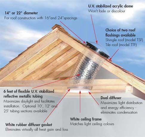How To Install A Bathroom Sun Tunnel Solar Tubes Solar Solar